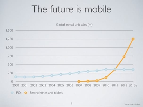 """Gauging the scale of the post-PC opportunity: """"Mobile Is Eating The World"""""""
