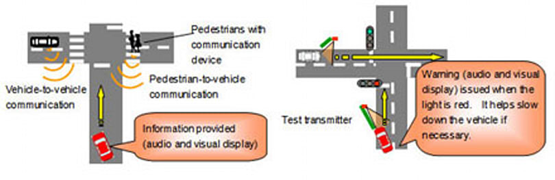 Toyota makes vehicles communicate with surroundings to prevent collisions