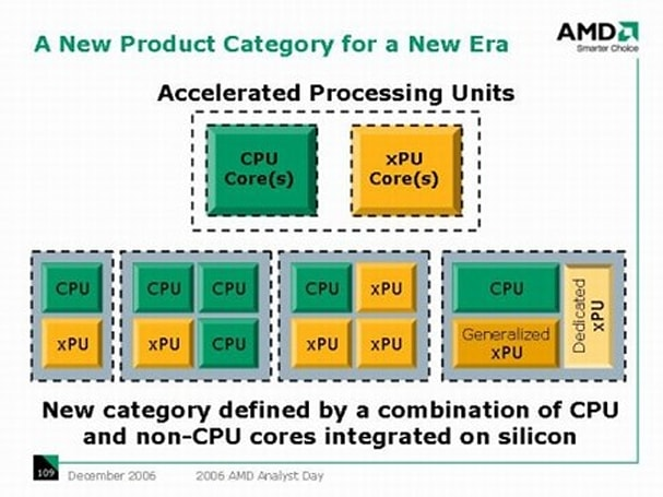 More details leak on AMD's Fusion platform, Fusion now officially the Palm OS II of CPUs