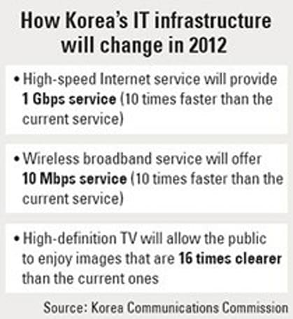 South Koreans could see 1Gbps web connections by 2012
