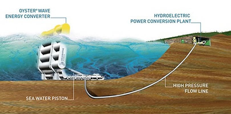 Oyster Wave Energy Converter puts climate change to good use