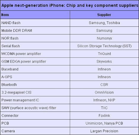 Are these the companies inside the next iPhone?