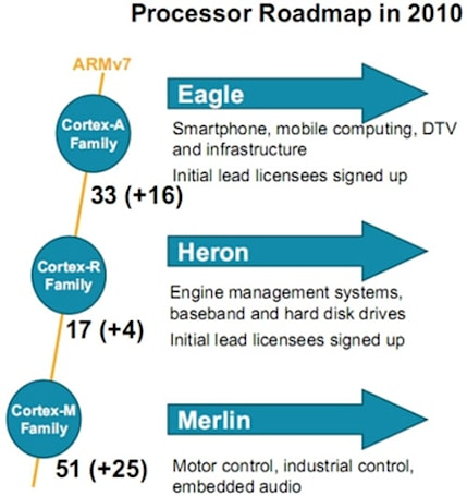 ARM planning three new Cortex CPUs, Eagle headed for smartphones