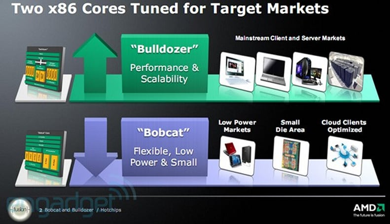 AMD's Bobcat and Bulldozer, 2011 flagship CPU cores, detailed today