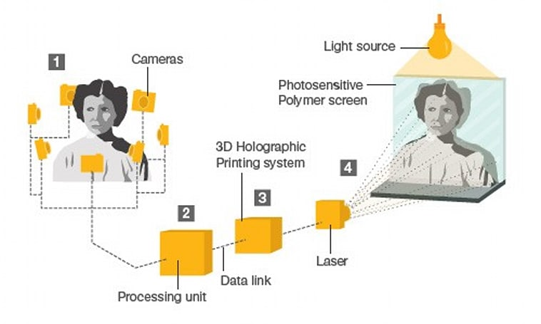 Dynamic 3D holograms can now refresh every two seconds, save galaxies in their spare time