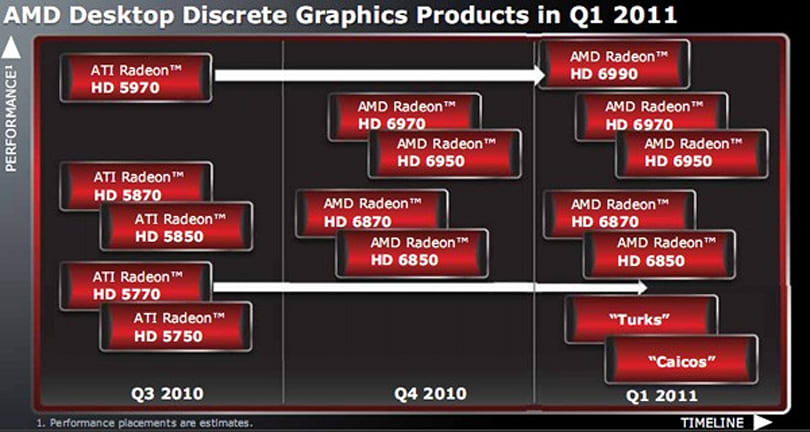 AMD GPU roadmap points to a happy 2011 for Radeon lovers