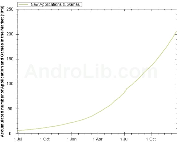 App store milestones: Windows Phone 7 hits 5,000 as Android passes 200,000 available apps