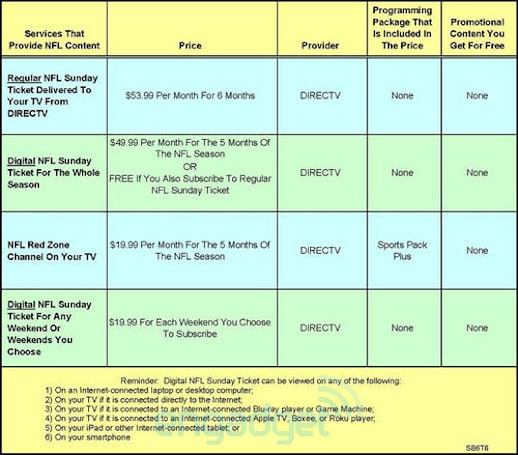 DirecTV survey hints at NFL Sunday Ticket on Apple TV, Boxee and Roku players?