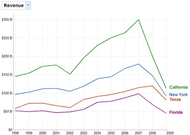 Visualized: Google charts the rise and fall of United States revenues