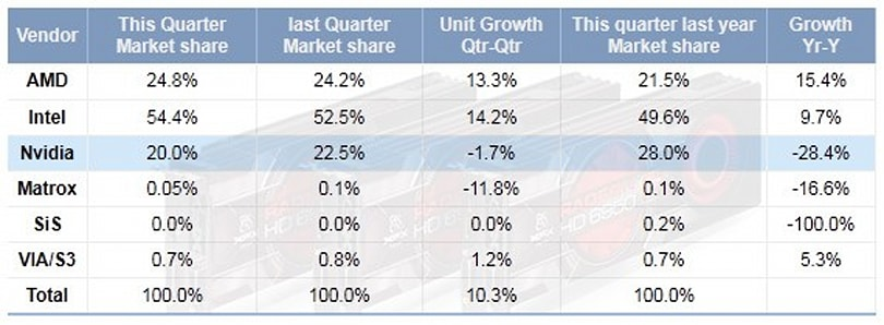 NVIDIA losing ground to AMD and Intel in GPU market share