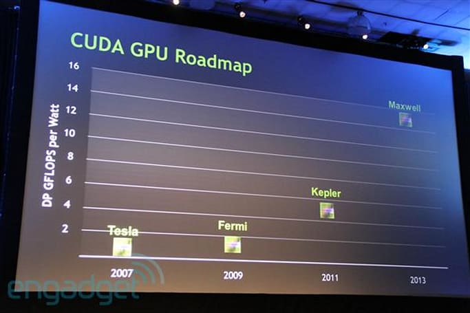 NVIDIA's 2012 Kepler lineup revealed (possibly)