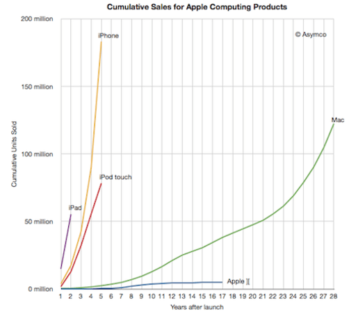 Visualized: iOS 2011 sales smoke 28 years of Mac
