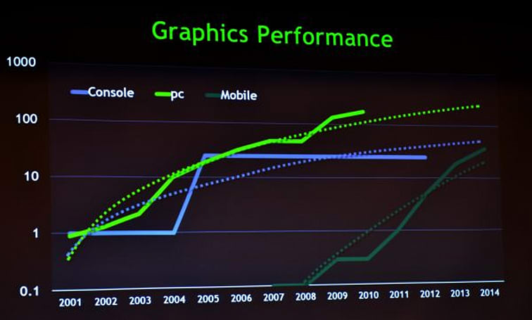 NVIDIA projects mobile SoC GPU performance to surpass Xbox 360 by 2014