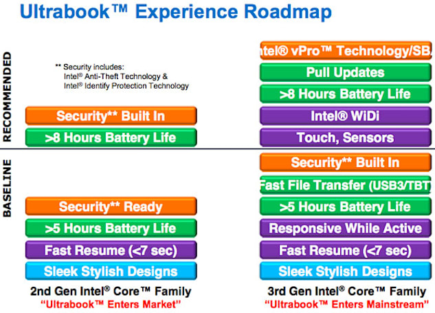Intel to show third-gen Ultrabooks at Computex, makes USB 3.0 or Thunderbolt a necessity