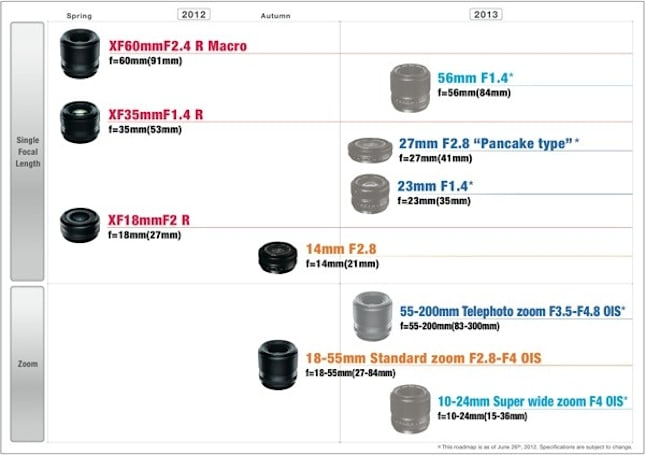 Fujifilm outlines X-Pro1 lens roadmap, brings zoom at last this fall
