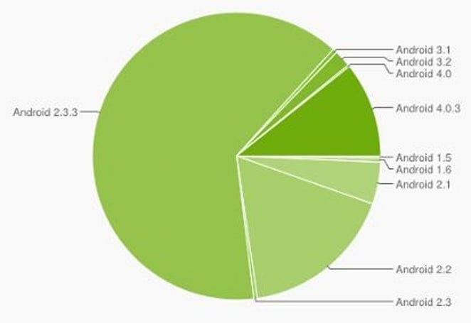 Ice Cream Sandwich consumed by one in ten Android devices
