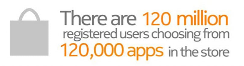Nokia Store has 120,000 apps, over 120 million users, foggy future