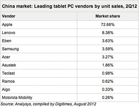 iPad estimated to be cornering nearly 73% of Chinese tablet market