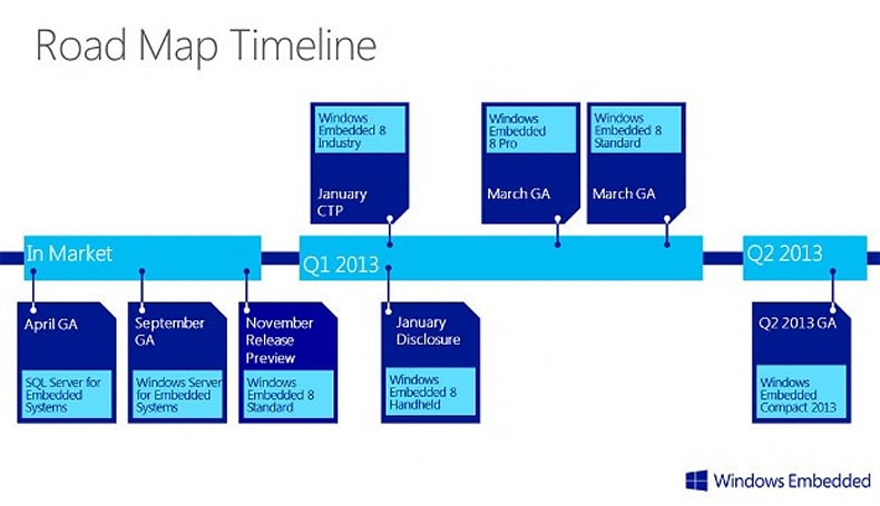 Microsoft reveals Windows Embedded 8 and Windows Embedded Compact 2013 road map