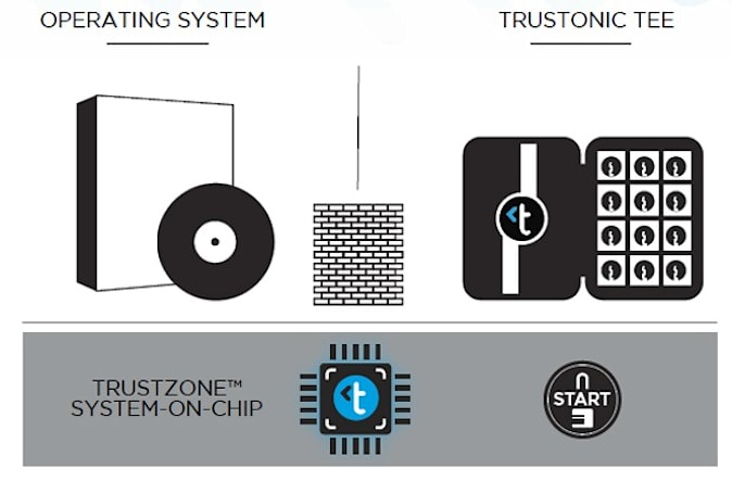 Trustonic: a way for mobile apps to benefit from ARM's hardware-level security