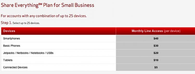 Verizon announces Share Everything Plans for Small Business are arriving Jan 24th