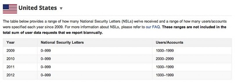 Google Transparency Report now includes the FBI's National Security Letters