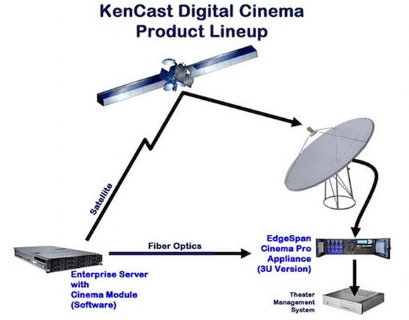 Movie studios sign on for satellite-based digital delivery to theaters