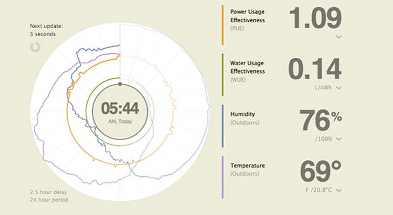 Facebook launches real-time graphs to highlight its data center efficiency