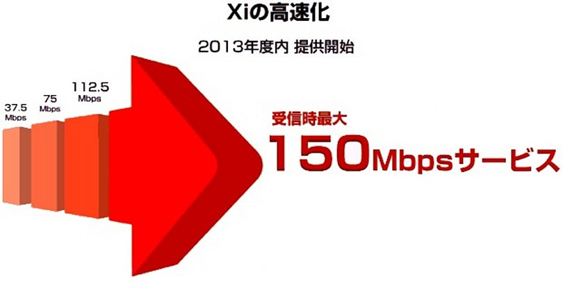 NTT DoCoMo details its 150Mbps LTE rollout, plans to double base stations