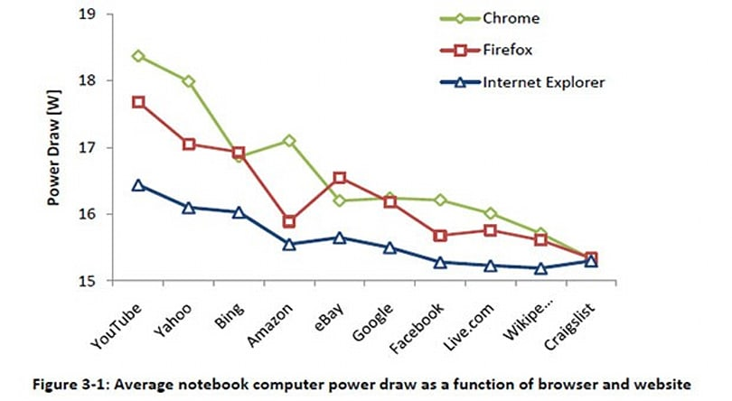 Microsoft says IE10 owns the coveted 'most energy efficient browser' title
