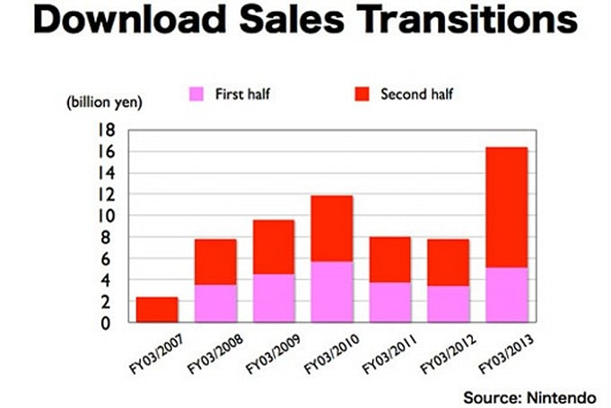 Nintendo downloadable game sales more than double this year