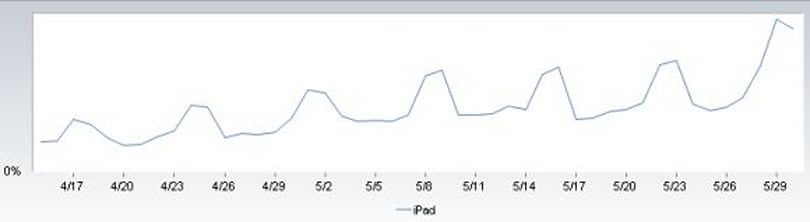 iPad traffic spikes on the weekends