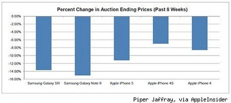 Study: iPhone retains value better than top Galaxy models