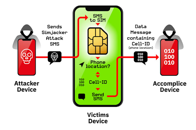 SIM-based attack has been used to spy on people for two years