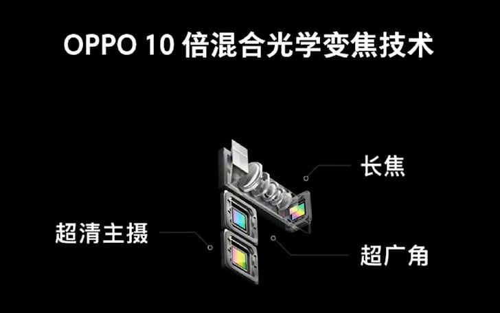 Oppo teases smartphone cameras with 10x hybrid zoom
