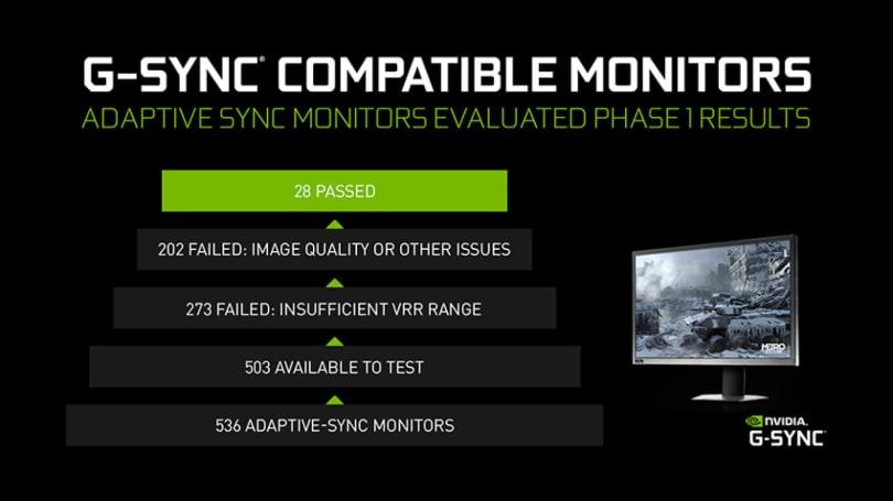 又有 16 款遊戲顯示器達到了 NVIDIA 的 G-Sync Compatible 標準