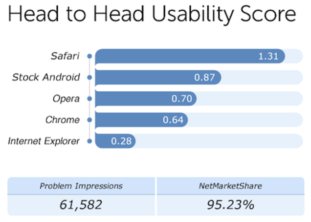 Safari tops Fixya mobile browser usability scores