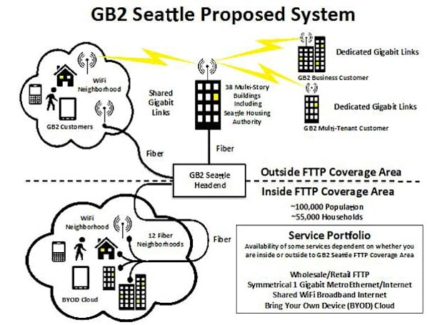 Seattle kills Gigabit Squared's fiber internet rollout before it even starts