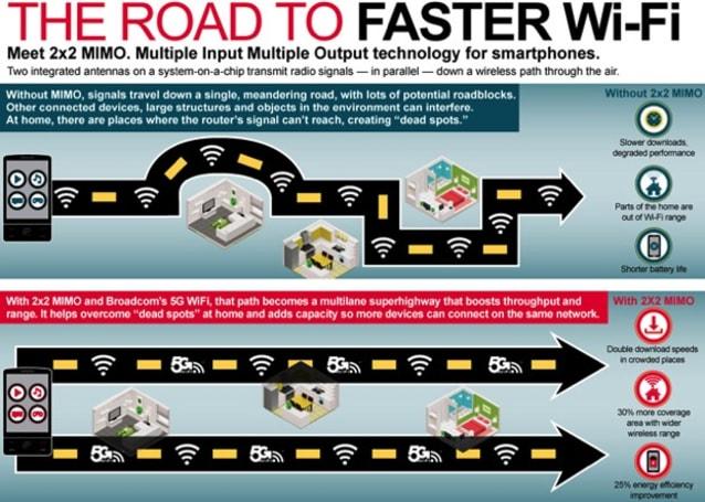 Broadcom 新一代 5G Wi-Fi 芯片将可带来两倍快的速度提升