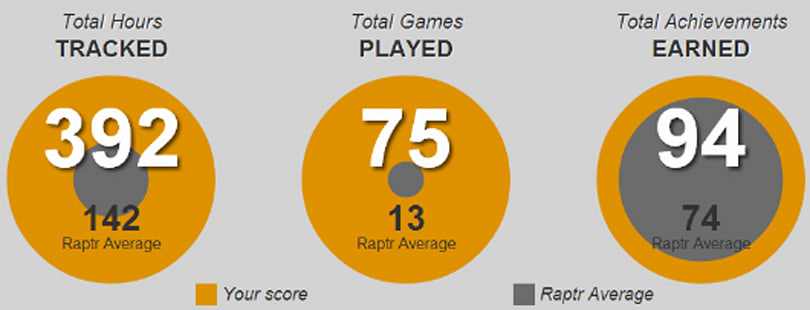 Free for All: What my Raptr stats say about my gaming style