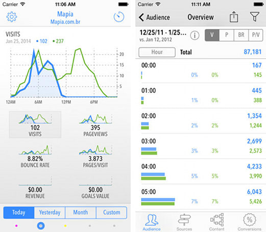 Quicklytics is the go-to Google analytics app for monitoring your website traffic