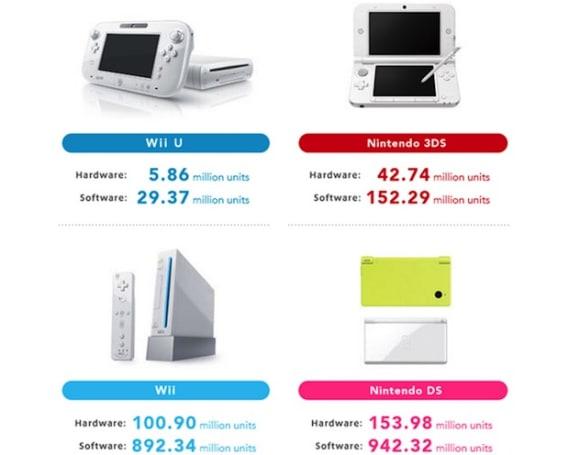 Nintendo 花一整年卖的 Wii U 数目比两个月内卖出的 Xbox One 和 PS4 还要少