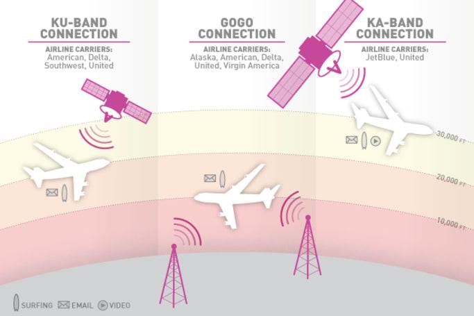 A traveler's guide to in-flight WiFi