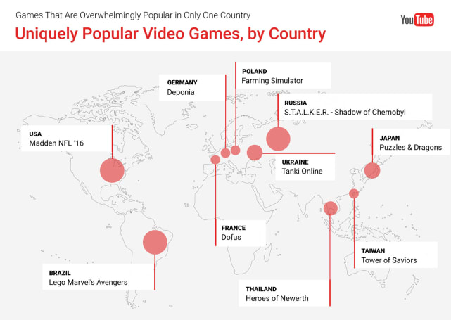 YouTube says some games are weirdly popular by region