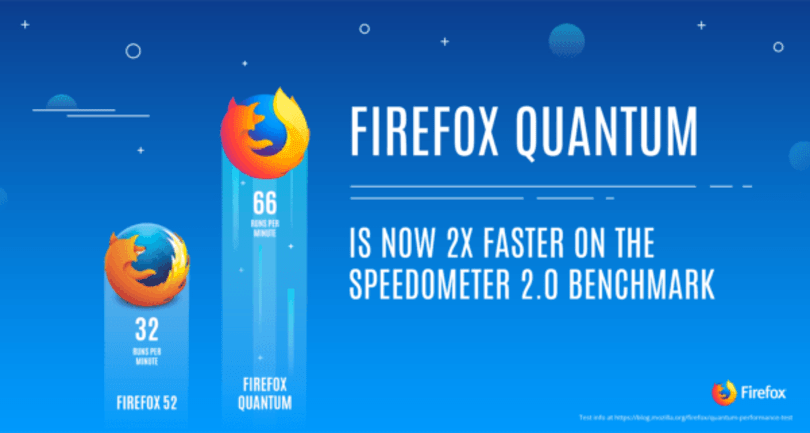 Firefox Quantum beta promises to double your browser speeds