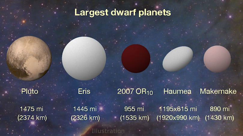 NASA upgrades 'Snow White' to our system's third-largest dwarf planet