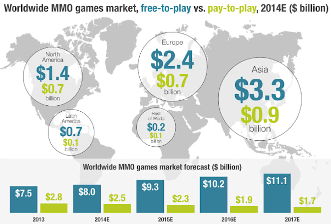 League of Legends tops MMO revenue list, Hearthstone No. 10