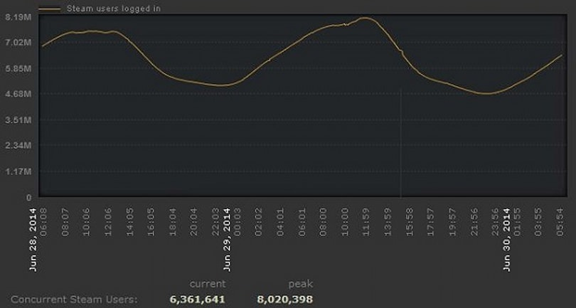 Steam tops 8 million concurrent users as sale draws to a close