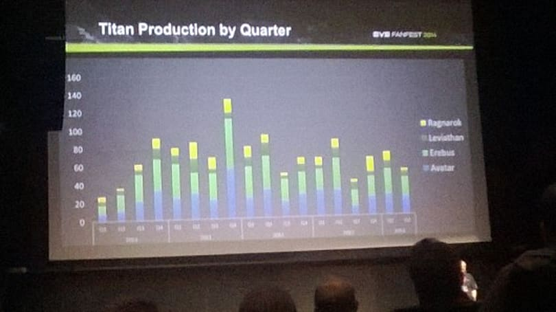EVE Fanfest 2014: Economy talk highlights PLEX prices and reveals titan production statistics