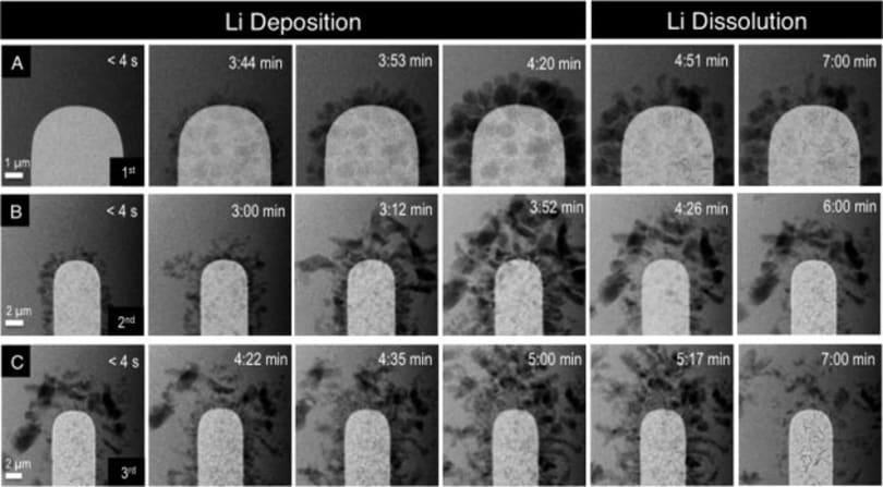 动眼看:锂离子电池是如何随时间退化
